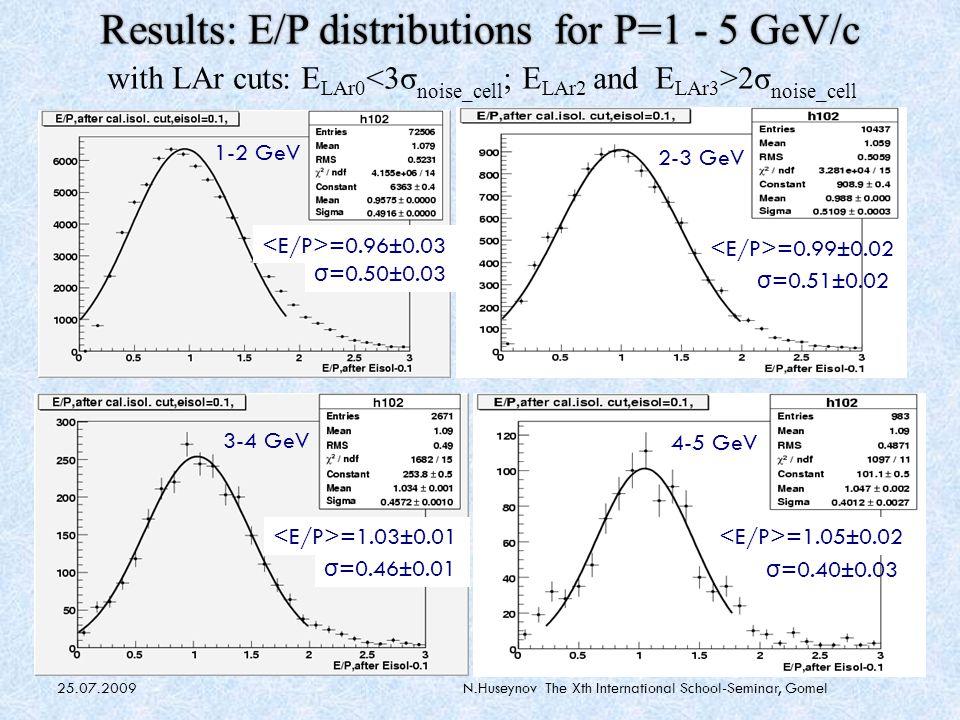 25.07.2009N.Huseynov The Xth International School-Seminar, Gomel Results: E/P distributions for P=5 - 8 GeV/c with LAr cuts: E LAr0 2σ noise_cell 5 - 6 GeV =1.11±0.02 σ =0.36±0.02 7 - 8 GeV =1.10±0.05 σ =0.39±0.05 6 - 7 GeV =1.10±0.03 σ =0.36±0.03