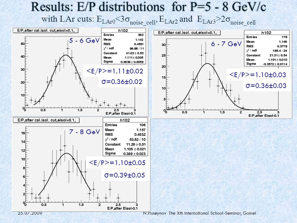 25.07.2009N.Huseynov The Xth International School-Seminar, Gomel Results of the analysis: linearity There is linearity for E>3 GeV : the points are within ±1% within the errors.