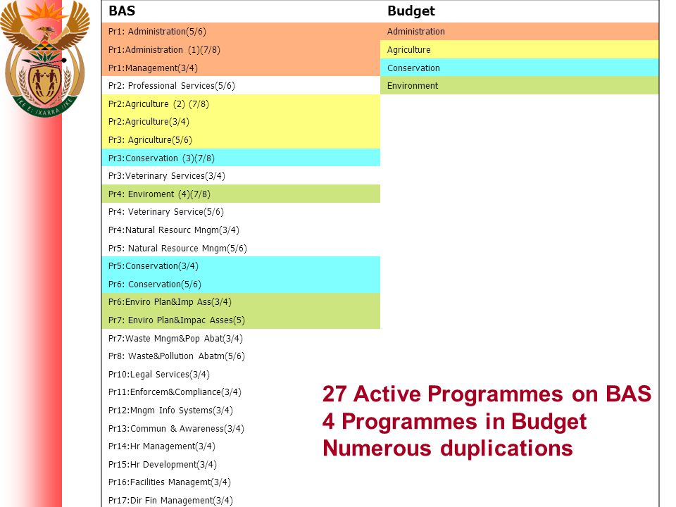 Alignment of programme structures From 1 April 2008 NT will lock the highest levels of objective in BAS Complete alignment with programme structures in the budget will be ensured Process followed: Dec 2007 – Programme structures to BAS team to create database Jan 2008 – Structures loaded on BAS Feb 2008 – Departments create substructures & PERSAL codes End Feb 2008 – Structures verified with appropriation bills and budget documentation and signed-off by provincial treasuries