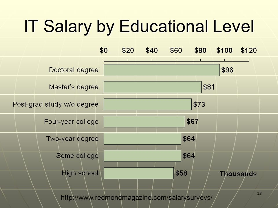 13 IT Salary by Educational Level http://www.redmondmagazine.com/salarysurveys/