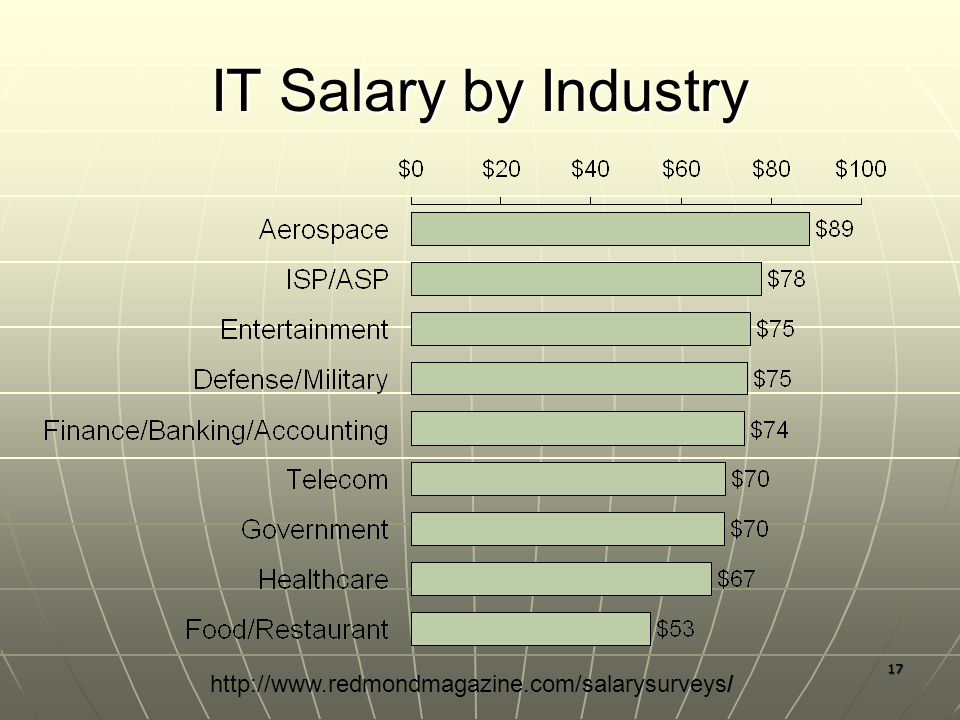17 IT Salary by Industry http://www.redmondmagazine.com/salarysurveys/