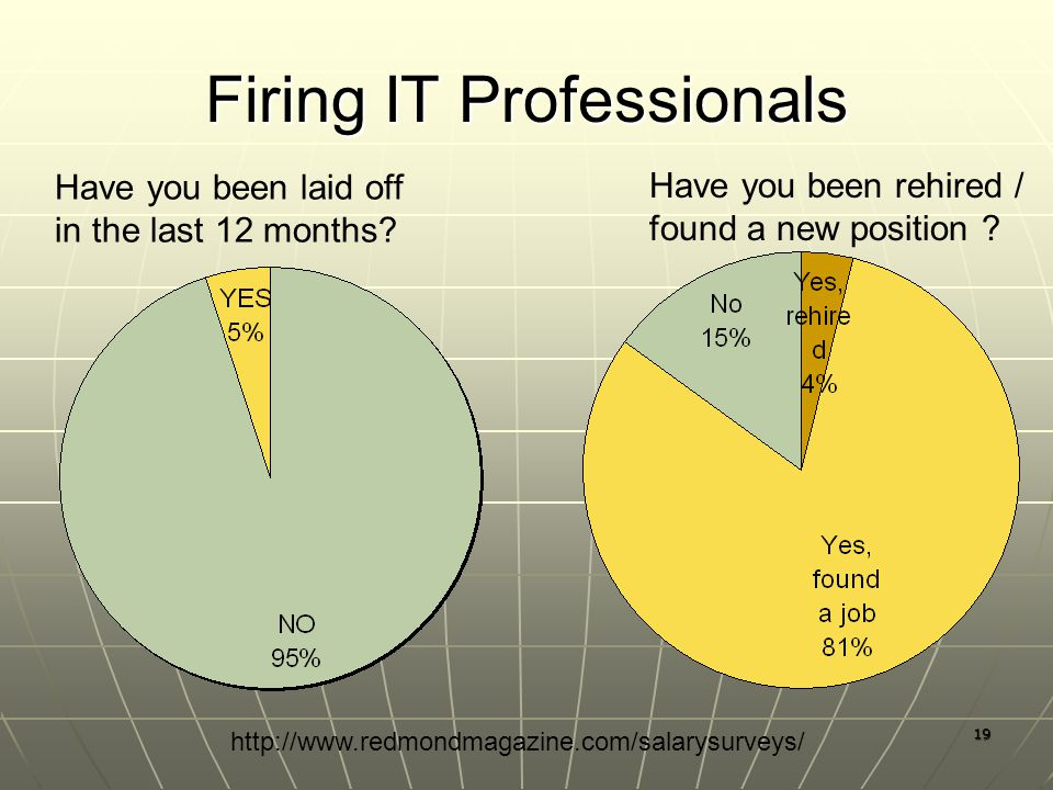 19 Firing IT Professionals Have you been laid off in the last 12 months.
