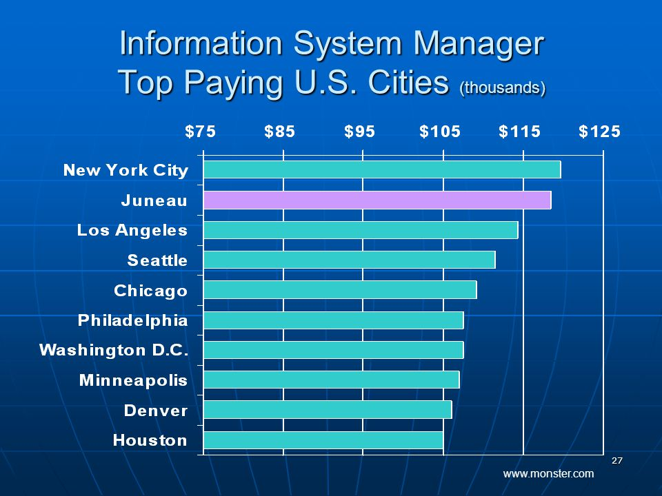 27 Information System Manager Top Paying U.S. Cities (thousands) www.monster.com