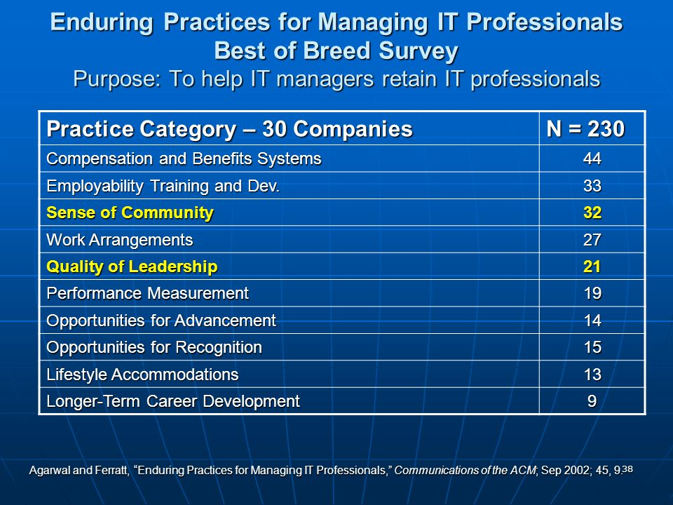 38 Practice Category – 30 Companies N = 230 Compensation and Benefits Systems 44 Employability Training and Dev.