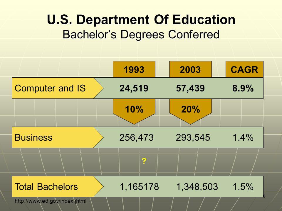 8 CAGR 2003 20% 1993 10% U.S.