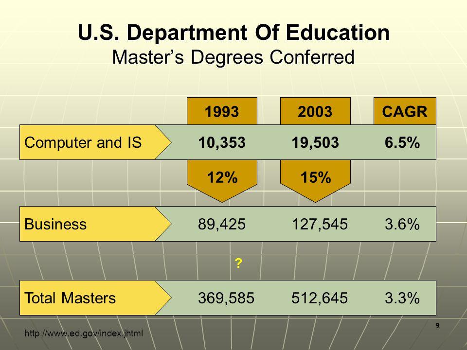 9 CAGR 2003 15% 1993 12% U.S.