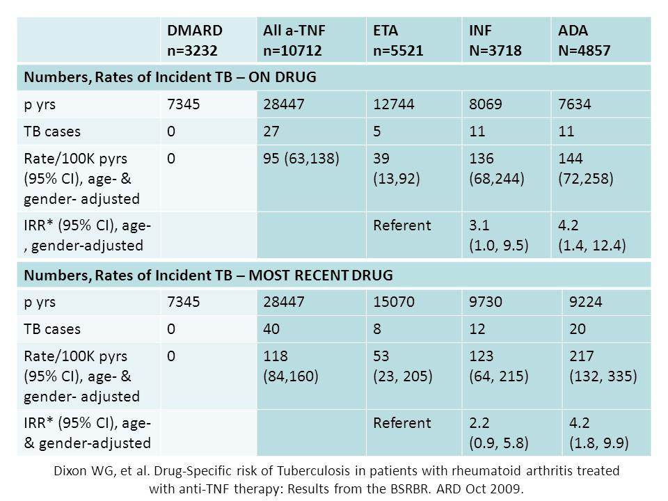 DMARD n=3232 All a-TNF n=10712 ETA n=5521 INF N=3718 ADA N=4857 Numbers, Rates of Incident TB – ON DRUG p yrs7345284471274480697634 TB cases027511 Rate/100K pyrs (95% CI), age- & gender- adjusted 095 (63,138)39 (13,92) 136 (68,244) 144 (72,258) IRR* (95% CI), age-, gender-adjusted Referent3.1 (1.0, 9.5) 4.2 (1.4, 12.4) Dixon WG, et al.