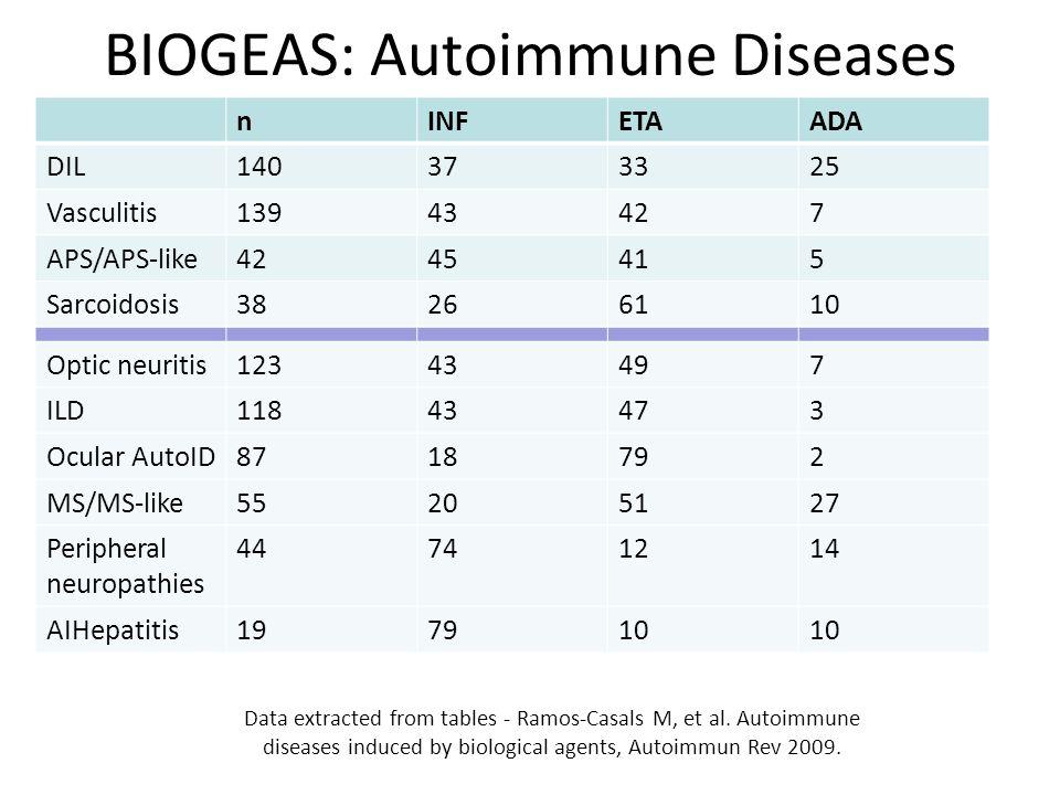 BIOGEAS: Autoimmune Diseases nINFETAADA DIL140373325 Vasculitis13943427 APS/APS-like4245415 Sarcoidosis38266110 Optic neuritis12343497 ILD11843473 Ocular AutoID8718792 MS/MS-like55205127 Peripheral neuropathies 44741214 AIHepatitis197910 Data extracted from tables - Ramos-Casals M, et al.