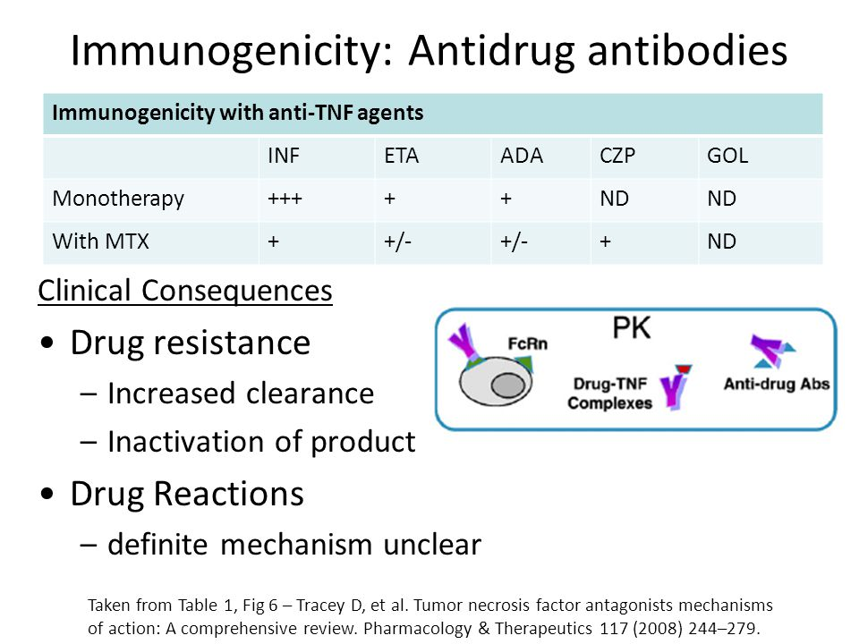 Immunogenicity: Antidrug antibodies Clinical Consequences Drug resistance –Increased clearance –Inactivation of product Drug Reactions –definite mechanism unclear Immunogenicity with anti-TNF agents INFETAADACZPGOL Monotherapy+++++ND With MTX++/- +ND Taken from Table 1, Fig 6 – Tracey D, et al.
