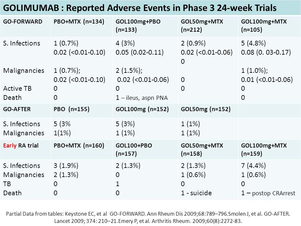 GOLIMUMAB : Reported Adverse Events in Phase 3 24-week Trials GO-FORWARDPBO+MTX (n=134)GOL100mg+PBO (n=133) GOL50mg+MTX (n=212) GOL100mg+MTX (n=105) S.