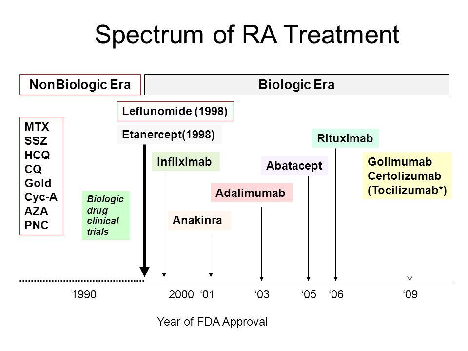 19902000'05 MTX SSZ HCQ CQ Gold Cyc-A AZA PNC Biologic drug clinical trials Biologic EraNonBiologic Era Etanercept(1998) Adalimumab Abatacept Rituximab Anakinra Leflunomide (1998) Spectrum of RA Treatment Golimumab Certolizumab (Tocilizumab*) '06'03 Year of FDA Approval '01'09 Infliximab