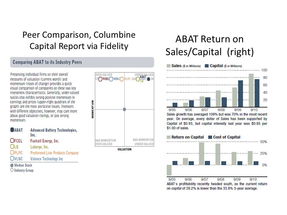 Peer Comparison, Columbine Capital Report via Fidelity ABAT Return on Sales/Capital (right)