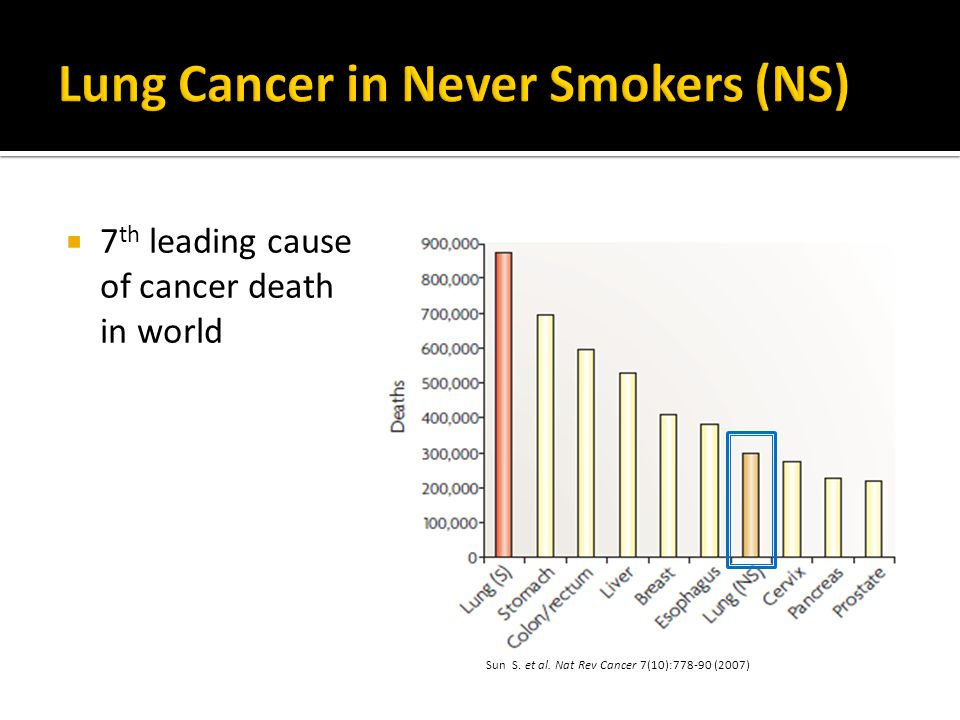  7 th leading cause of cancer death in world Sun S. et al. Nat Rev Cancer 7(10):778-90 (2007)