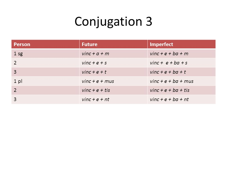 Conjugation 3 PersonFutureImperfect 1 sgvinc + a + mvinc + e + ba + m 2vinc + e + svinc + e + ba + s 3vinc + e + tvinc + e + ba + t 1 plvinc + e + musvinc + e + ba + mus 2vinc + e + tisvinc + e + ba + tis 3vinc + e + ntvinc + e + ba + nt
