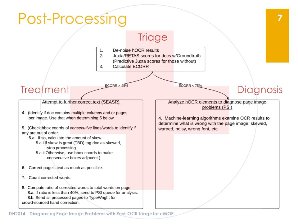 Post-Processing DH2014 - Diagnosing Page Image Problems with Post-OCR Triage for eMOP 7 Triage TreatmentDiagnosis