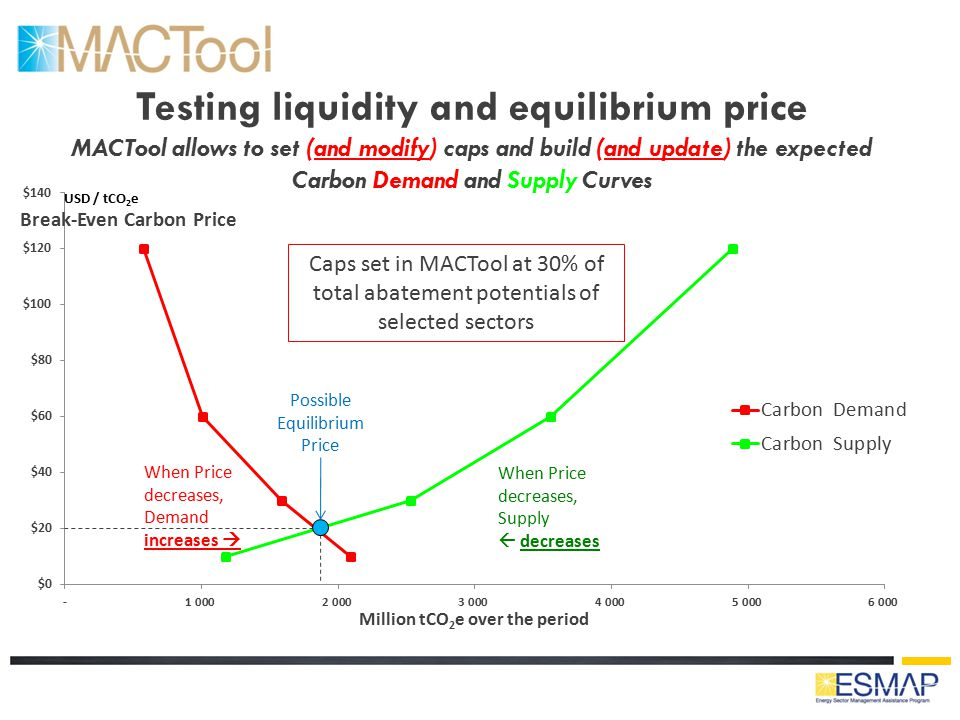 Testing liquidity and equilibrium price MACTool allows to set (and modify) caps and build (and update) the expected Carbon Demand and Supply Curves Ca