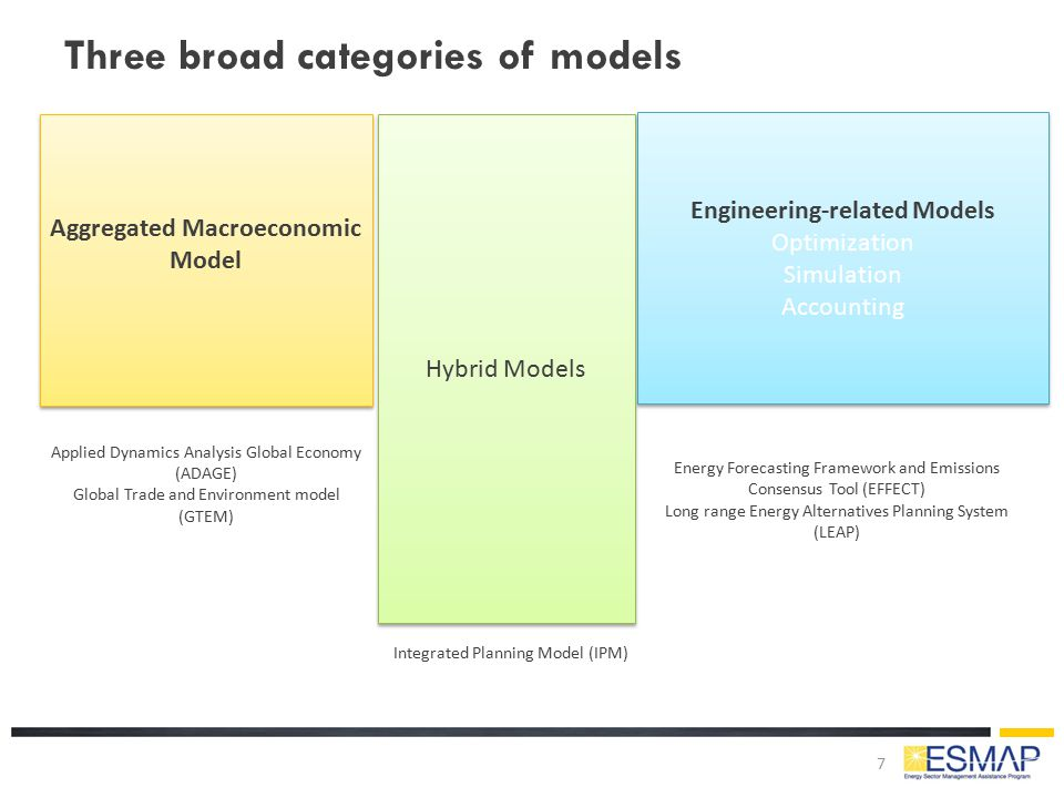 Three broad categories of models 7 Aggregated Macroeconomic Model Engineering-related Models Optimization Simulation Accounting Engineering-related Mo