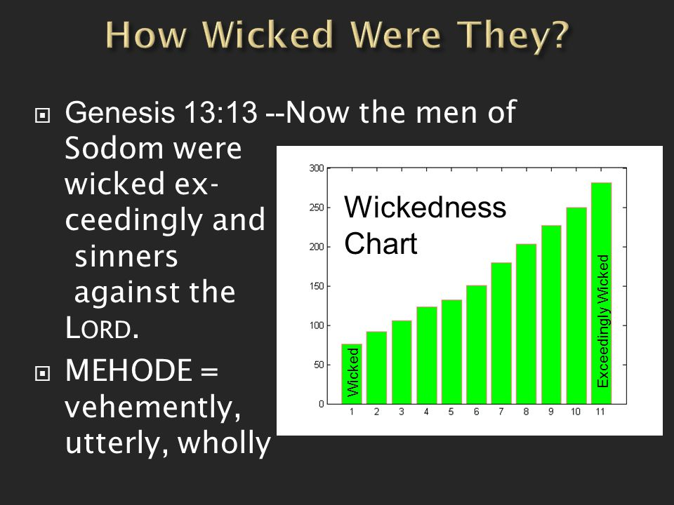  Genesis 13:13 -- Now the men of Sodom were wicked ex- ceedingly and sinners against the L ORD.  MEHODE = vehemently, utterly, wholly Wickedness Cha