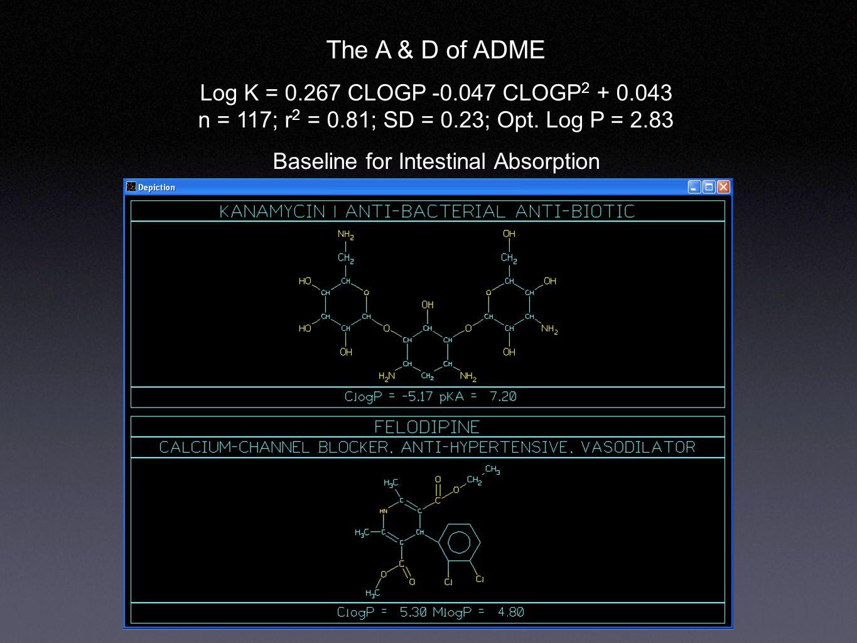 The A & D of ADME Log K = 0.267 CLOGP -0.047 CLOGP 2 + 0.043 n = 117; r 2 = 0.81; SD = 0.23; Opt.