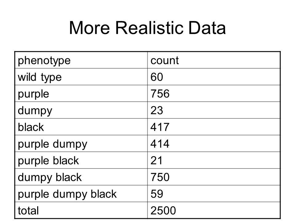 More Realistic Data phenotypecount wild type60 purple756 dumpy23 black417 purple dumpy414 purple black21 dumpy black750 purple dumpy black59 total2500