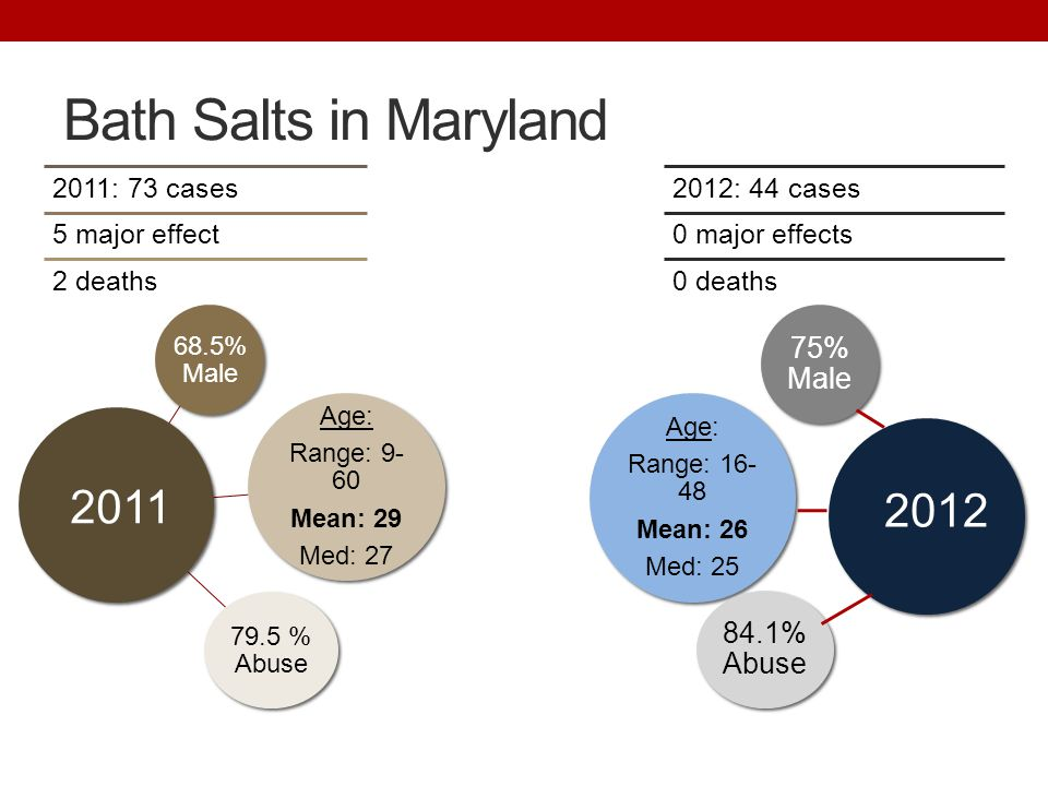 Bath Salts in Maryland 68.5% Male Age: Range: 9- 60 Mean: 29 Med: 27 79.5 % Abuse 75% Male Age: Range: 16- 48 Mean: 26 Med: 25 84.1% Abuse 2011 2012 M