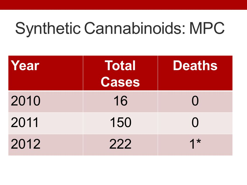 Synthetic Cannabinoids: MPC YearTotal Cases Deaths 2010160 20111500 20122221*