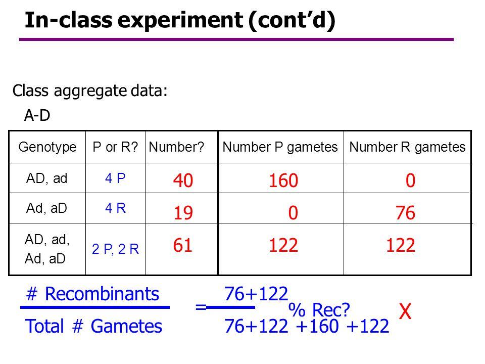 Class aggregate data: 2 P, 2 R AB, ab, Ab, aB 4 RAb, aB 4 PAB, ab Number R gametesNumber P gametesNumber?P or R?Genotype A-B # Recombinants % Rec? 2 4