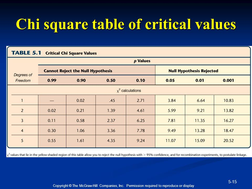 5-15 Copyright © The McGraw-Hill Companies, Inc. Permission required to reproduce or display Chi square table of critical values