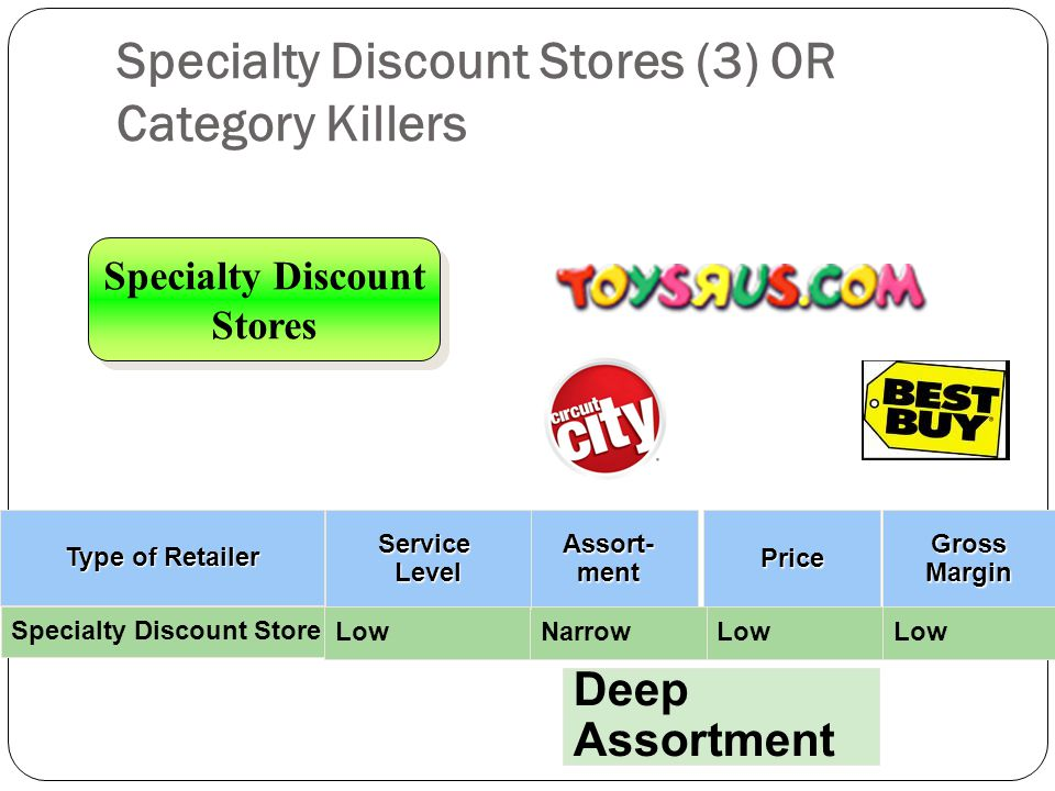 Specialty Discount Stores (3) OR Category Killers Specialty Discount Stores Specialty Discount Stores Assort-mentPrice Gross Margin NarrowLow Type of