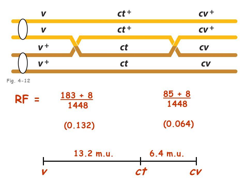 85 + 8 1448 (0.064) 183 + 8 1448 (0.132) RF = 13.2 m.u. 6.4 m.u. Fig. 4-12 vct cv