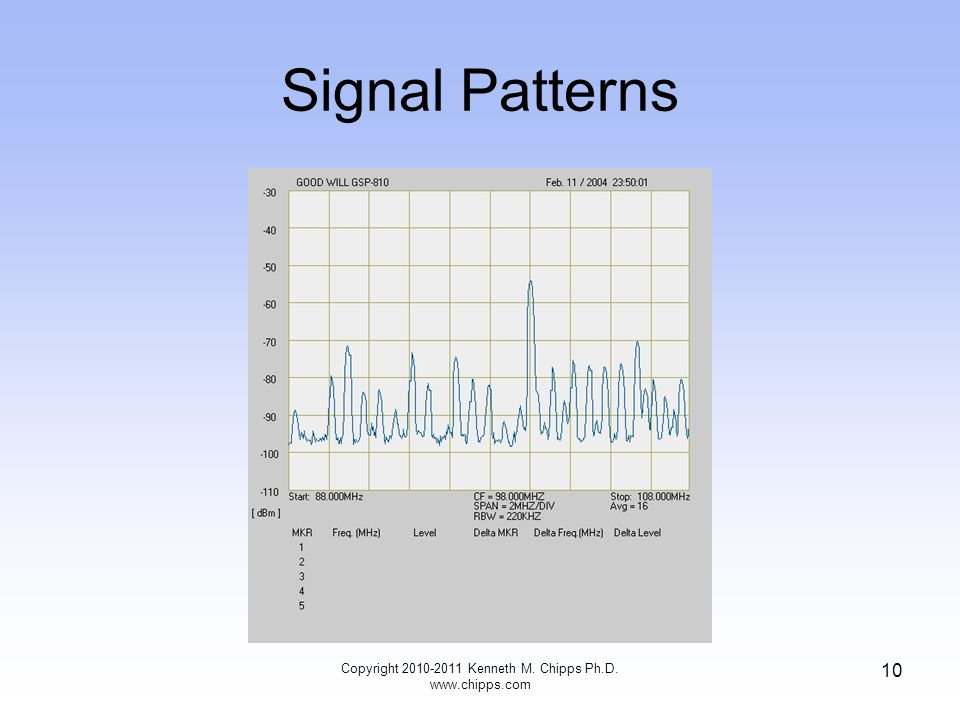 Signal Patterns Copyright 2010-2011 Kenneth M. Chipps Ph.D. www.chipps.com 10