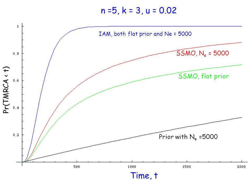 n =5, k = 3, u = 0.02 Time, t Pr(TMRCA < t) IAM, both flat prior and Ne = 5000 SSMO, N e = 5000 SSMO, flat prior Prior with N e =5000