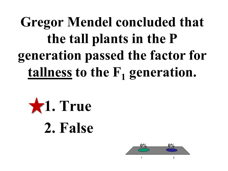 Gregor Mendel concluded that the tall plants in the P generation passed the factor for tallness to the F 1 generation. 1.True 2.False