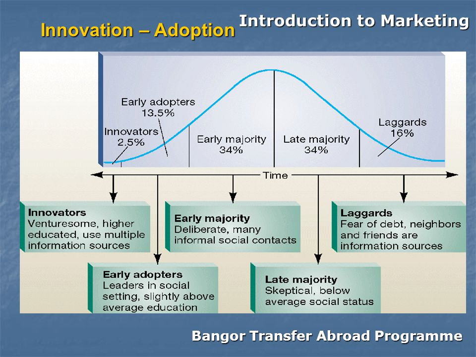 Bangor Transfer Abroad Programme Introduction to Marketing Innovation – Adoption