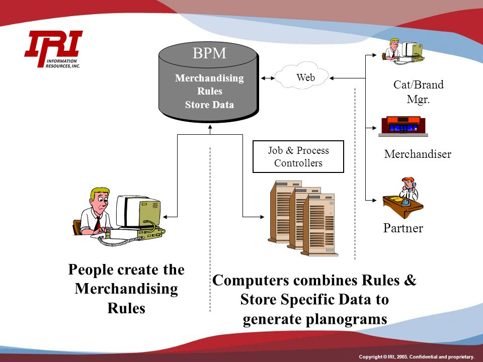 Copyright © IRI, 2005. Confidential and proprietary. Job & Process Controllers Computers combines Rules & Store Specific Data to generate planograms P