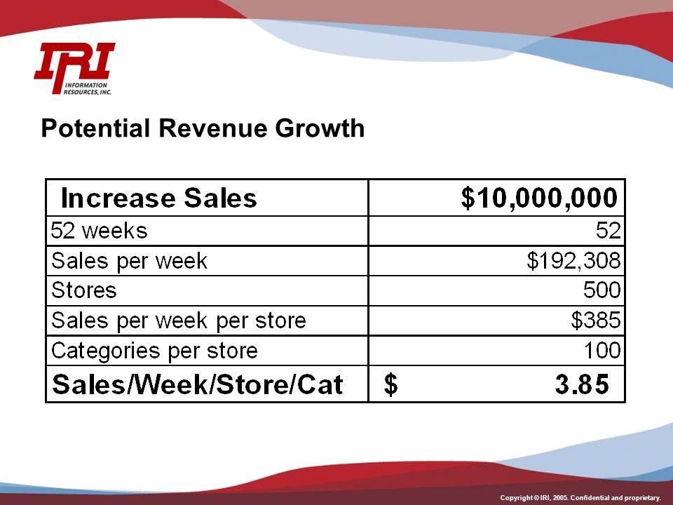 Copyright © IRI, 2005. Confidential and proprietary. Potential Revenue Growth