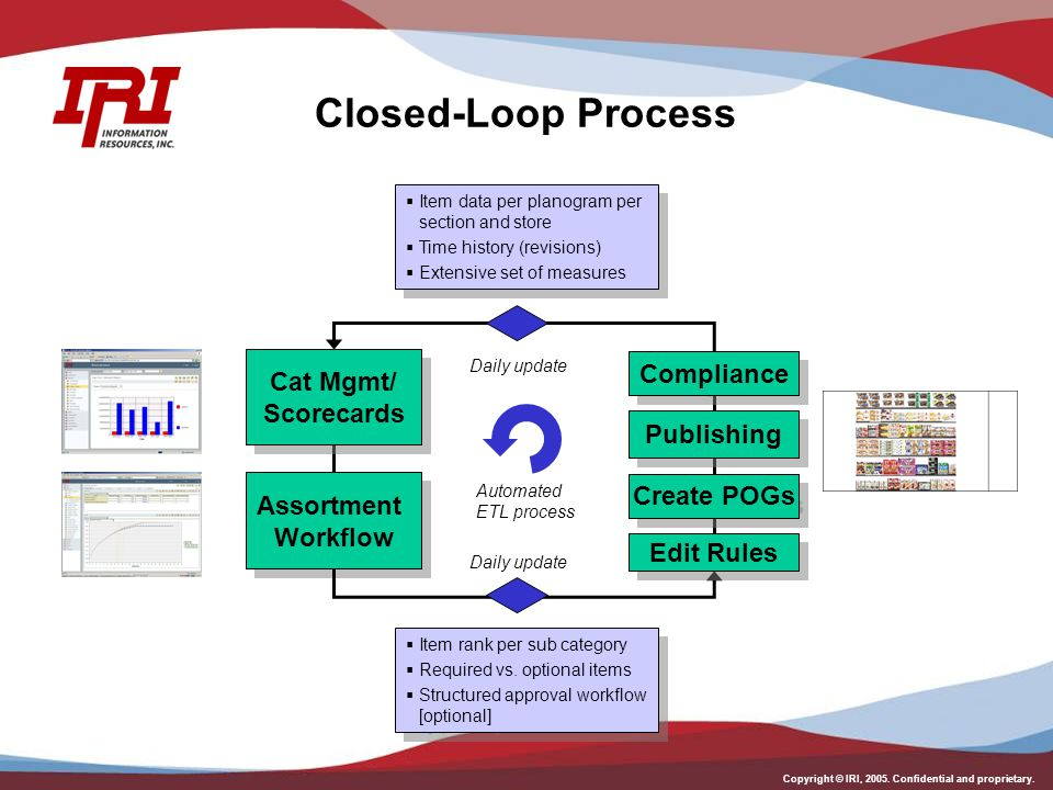 Copyright © IRI, 2005. Confidential and proprietary. Closed-Loop Process Assortment Workflow Compliance  Item rank per sub category  Required vs. op