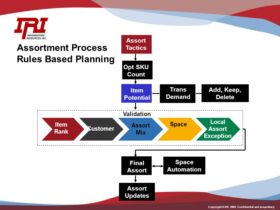 Copyright © IRI, 2005. Confidential and proprietary. Assortment Process Rules Based Planning Item Rank Assort Mix Space Customer Local Assort Exceptio