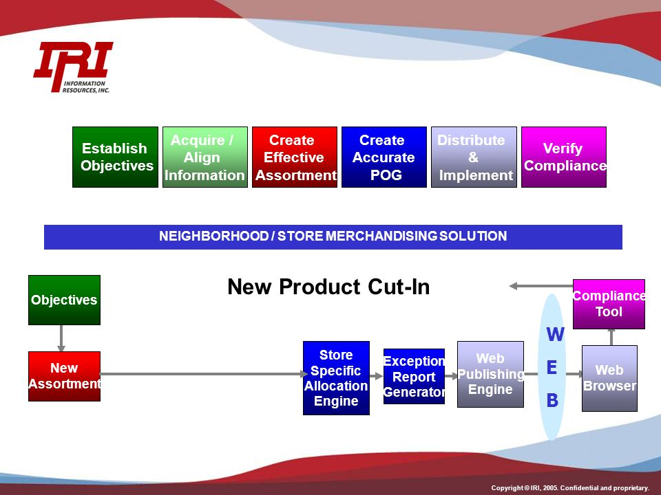 Copyright © IRI, 2005. Confidential and proprietary. NEIGHBORHOOD / STORE MERCHANDISING SOLUTION New Product Cut-In Objectives Web Browser New Assortm