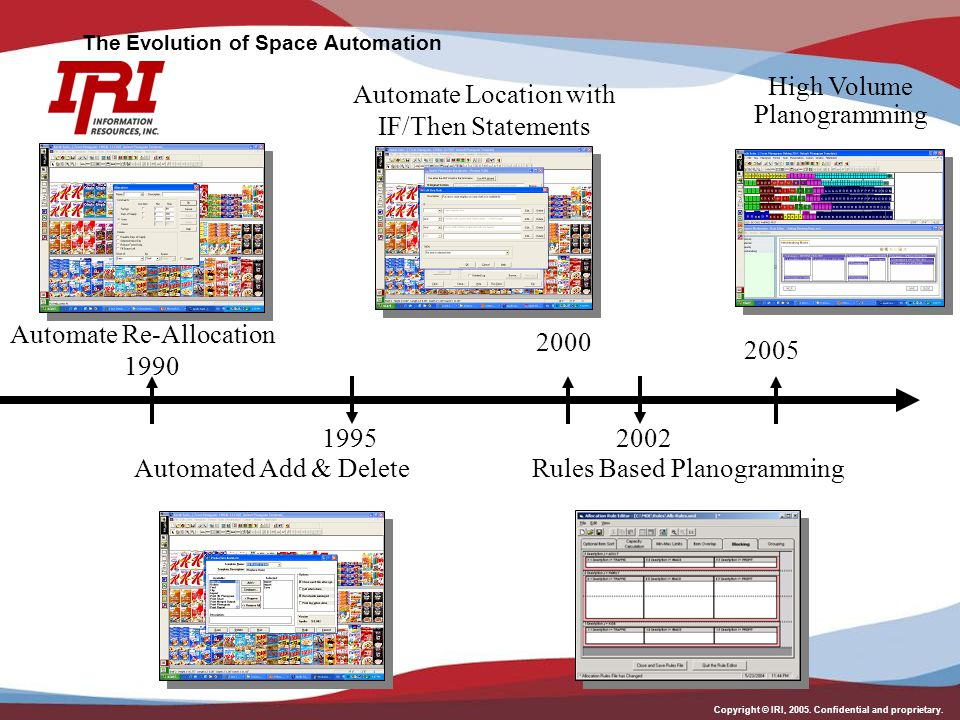Copyright © IRI, 2005. Confidential and proprietary. The Evolution of Space Automation Automate Re-Allocation Automate Location with IF/Then Statement