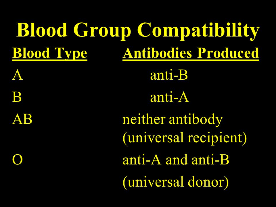 Blood Group Compatibility Blood TypeAntibodies Produced Aanti-B Banti-A ABneither antibody (universal recipient) O anti-A and anti-B (universal donor)