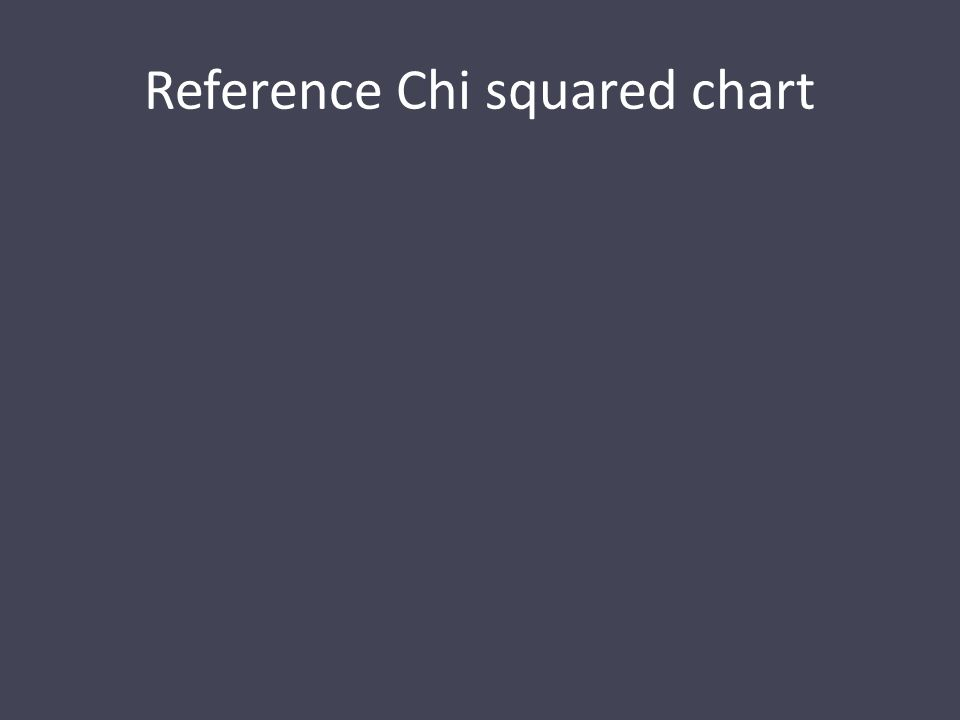 Reference Chi squared chart