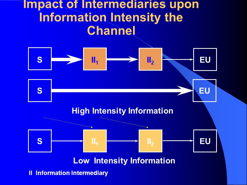 Impact of Intermediaries upon Information Intensity the Channel SII 1 II 2 EU High Intensity Information II 1 SII 2 EU Low Intensity Information SEU I