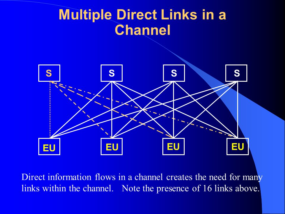 Multiple Direct Links in a Channel SSSS EU Direct information flows in a channel creates the need for many links within the channel.