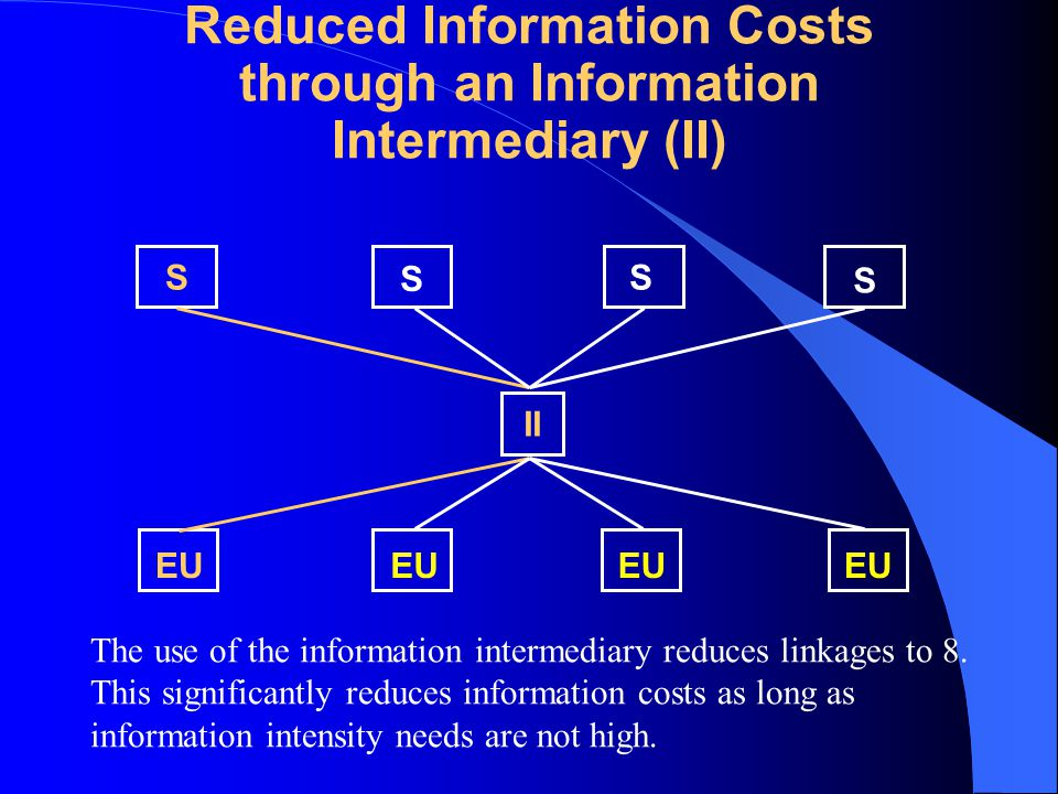 Reduced Information Costs through an Information Intermediary (II) S S S S EU II The use of the information intermediary reduces linkages to 8.