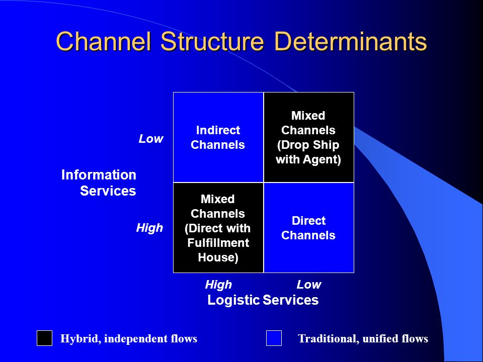 Channel Structure Determinants Indirect Channels Mixed Channels (Drop Ship with Agent) Mixed Channels (Direct with Fulfillment House) Direct Channels Logistic Services HighLow High Information Services Traditional, unified flowsHybrid, independent flows