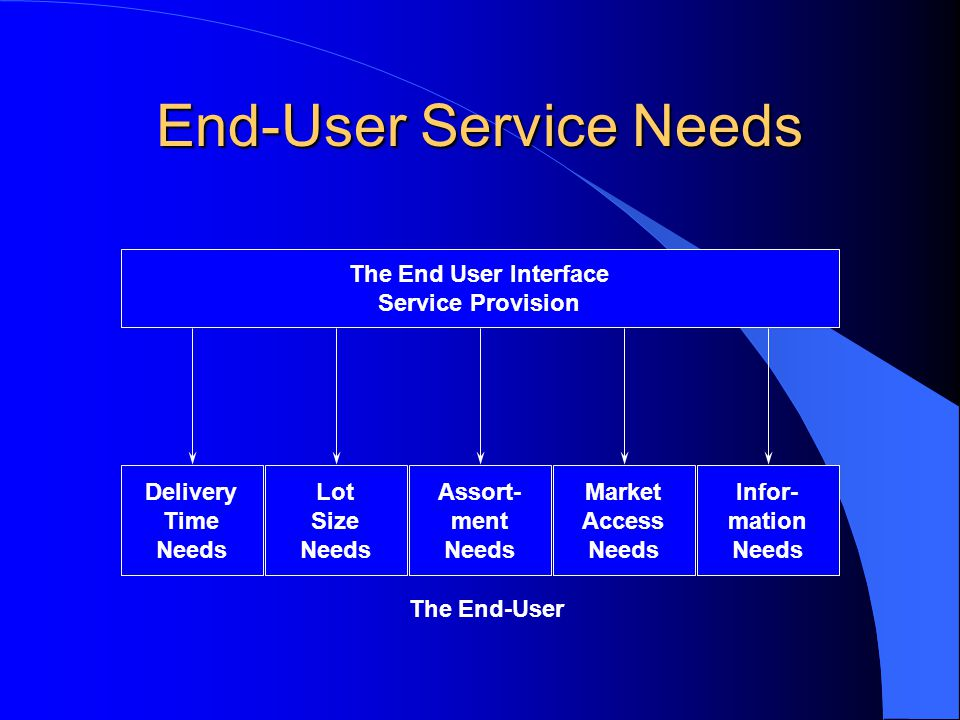 End-User Service Needs Delivery Time Needs Lot Size Needs Assort- ment Needs Market Access Needs Infor- mation Needs The End-User The End User Interfa
