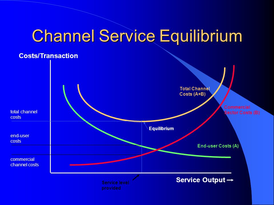 Channel Service Equilibrium Costs/Transaction Service Output End-user Costs (A) Commercial Sector Costs (B) Total Channel Costs (A+B) Equilibrium total channel costs commercial channel costs end-user costs Service level provided