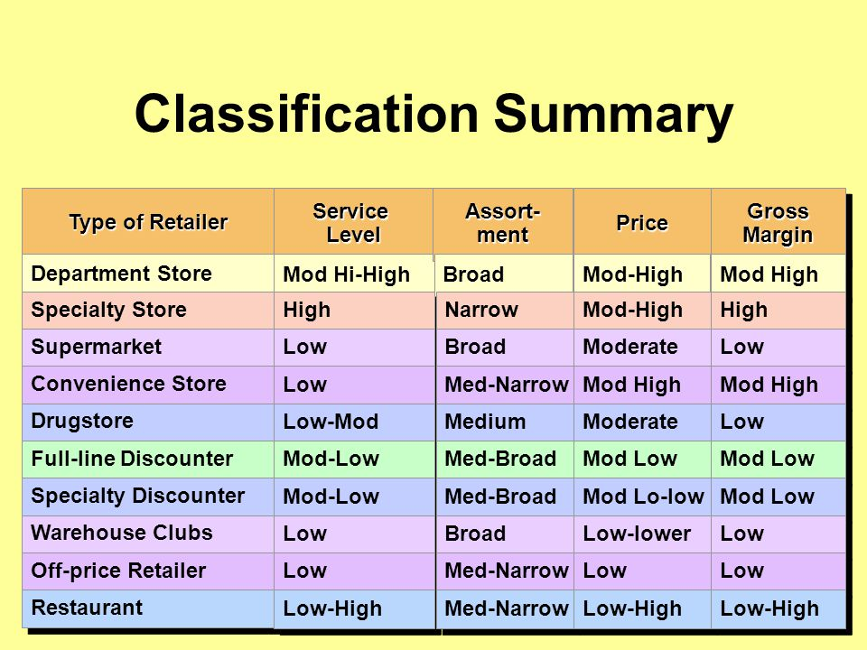 Classification Summary Type of Retailer Department Store Specialty Store Supermarket Convenience Store Drugstore Full-line Discounter Specialty Discounter Warehouse Clubs Off-price Retailer Restaurant ServiceLevelServiceLevel Mod Hi-High High Low Low-Mod Mod-Low Low Low-High Assort-mentAssort-mentPricePrice Gross Margin Broad Narrow Broad Med-Narrow Medium Med-Broad Broad Med-Narrow Mod-High Moderate Mod High Moderate Mod Low Mod Lo-low Low-lower Low Low-High Mod High High Low Mod High Low Mod Low Low Low-High