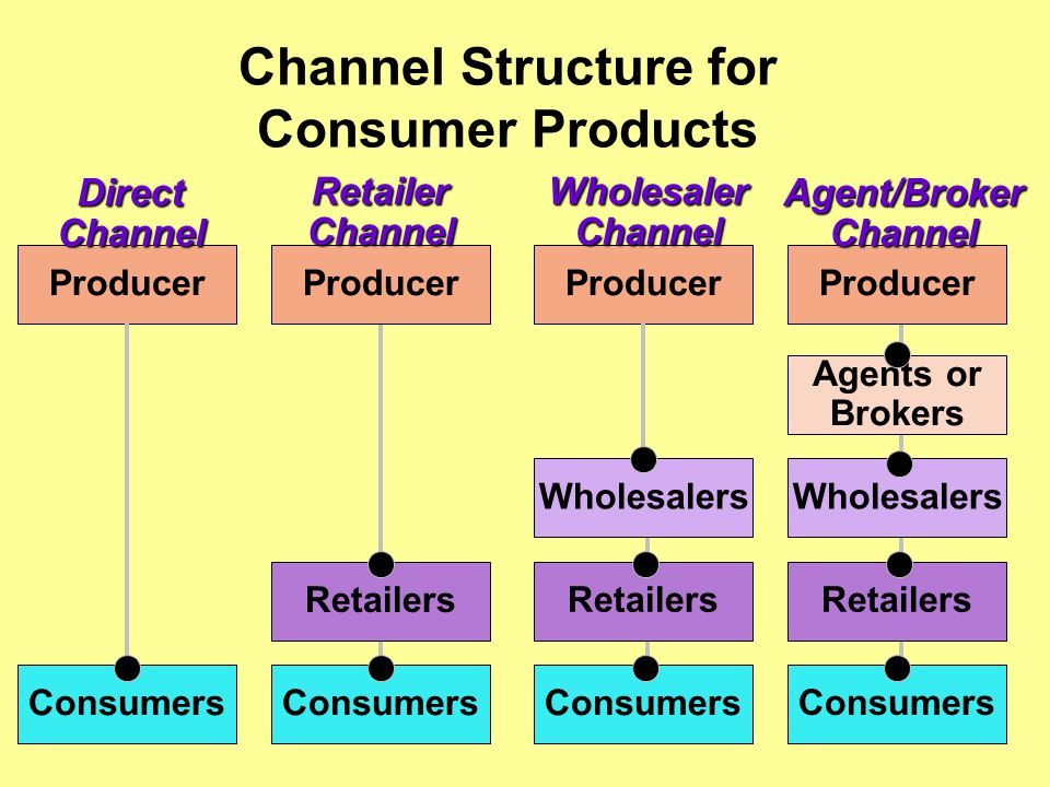 Channel Structure for Consumer Products Producer Consumers Retailers Wholesalers Agents or BrokersWholesalerChannelRetailerChannelDirectChannelAgent/BrokerChannel